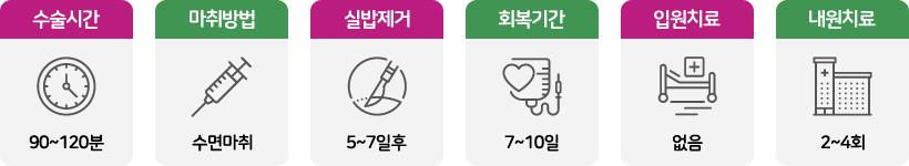 매부리코휜코 시술정보 수술시간 120분 마취방법 수면마취 실밥제거 7일후 회복기간 10일 입원치료 없음 내원치료 4회